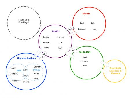 Sociocratic circles